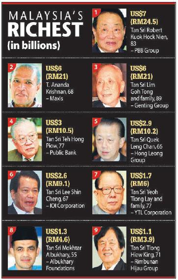 malaysian_billionaires.jpg