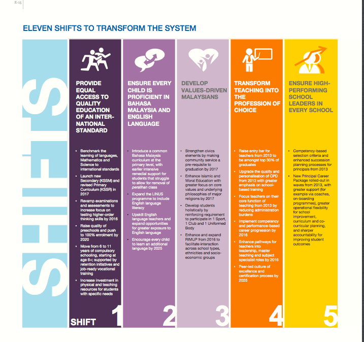 11 shifts to transform the education system kempen sss prime malvernweather Choice Image