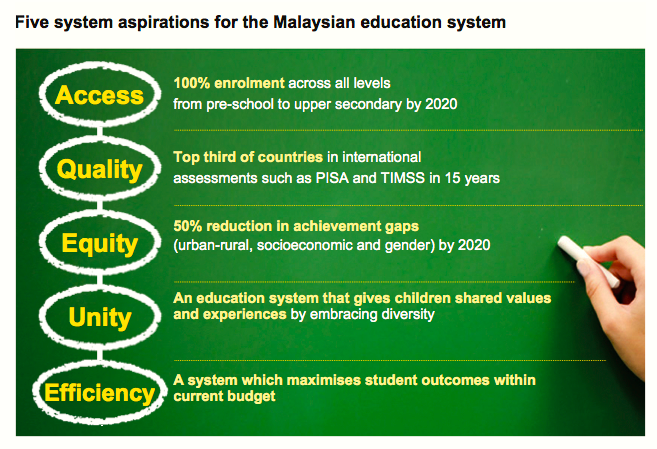 11 shifts to transform the education system kempen sss the five pillars of malaysian education system malvernweather