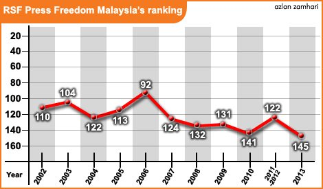 Freedom of Press Index for Malaysia