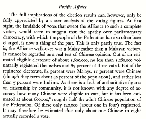 84% of the eligible voters in the 1955 Federal Consultative Council general election are the Malays, who were 'Subjects of HRH Rulers'.