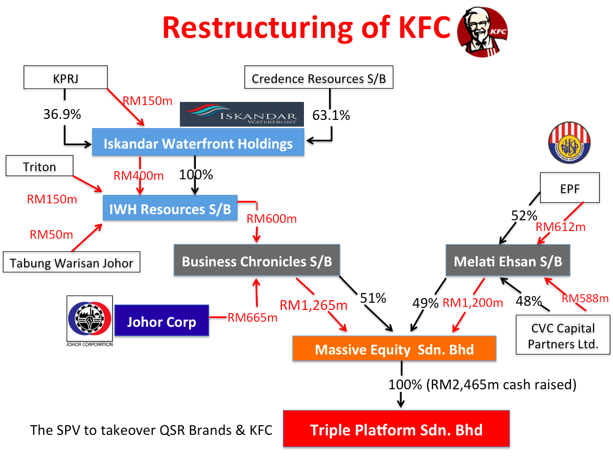 organizational structure of kentucky fried chicken Kfc corporation (kfc), founded and also known as kentucky fried chicken, is a chain of fast food restaurants based in louisville, kentucky, in the united states.