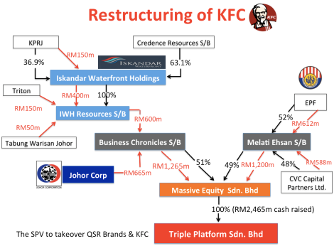 The new structure of QSR and KFC under Triple Platform Sdn. Bhd.