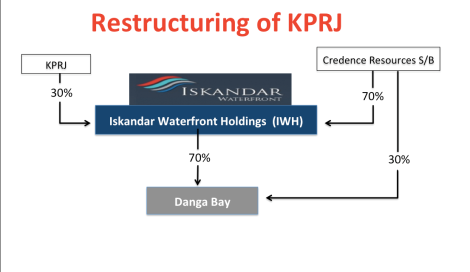 The initial structure of IWH where KPRJ's Danga Bay parcels were injected into IWH
