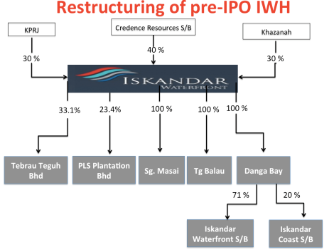 Pre-IPO IWH where Khazanah is part of the structure