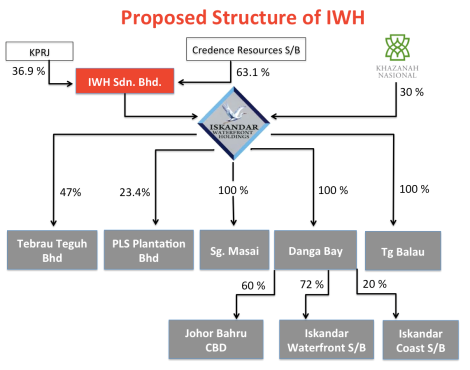The IWH structure which Lim Kang Hoo proposed