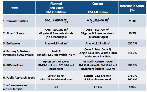 The adjusted facilities to meet increased requirements