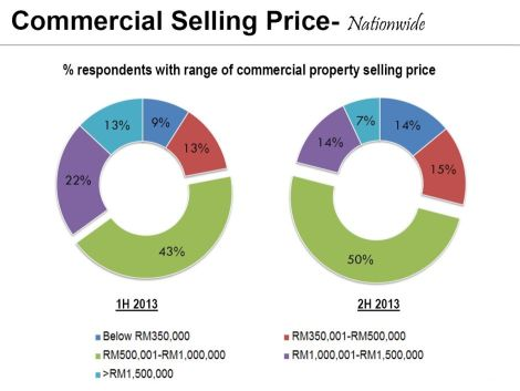 Property price range: Out of majority Bumiputera affordability