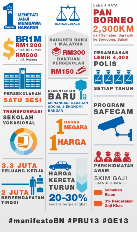 Summary of BN Manifesto 13GE
