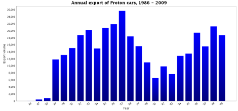 Proton success story for the export markets