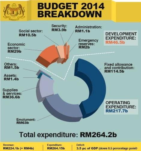 Budget 2014 breakdown