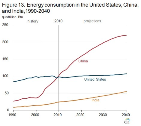 Energy demand forecast, between the soon to be mega economies