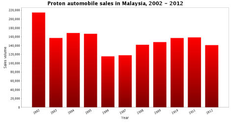 Proton sales, the past ten years
