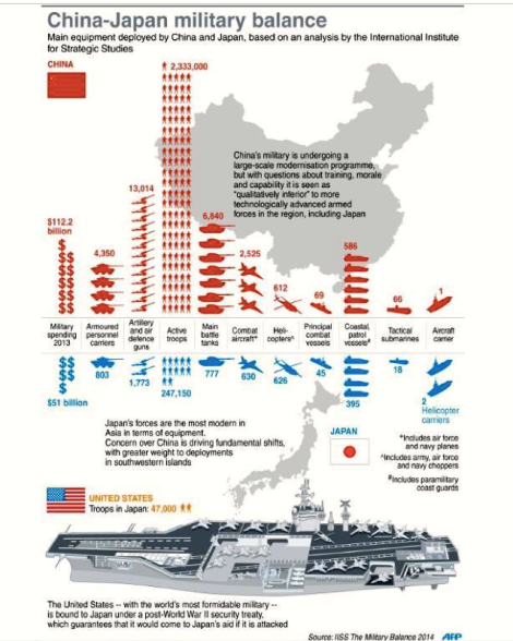 The geo-political game of 'Risk': China Vs Japan military capability and assets