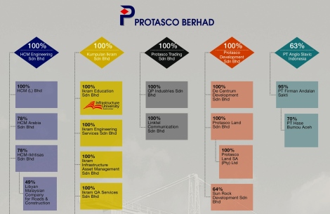 PT Anglo Slavic Indonesia, which Protasco Bhd. owns 63% holding and management control is reflected in the listed co's 2013 Annual Report
