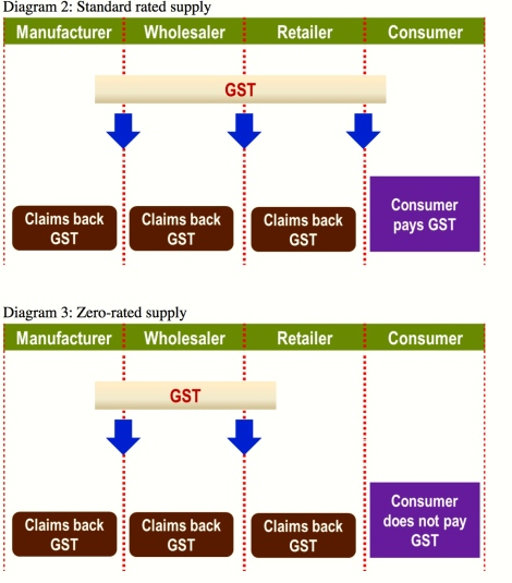 Simplified diagram to explain the mechanism of GST
