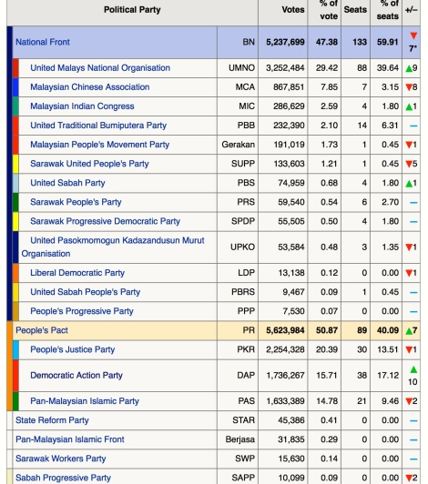 PM Najib's first GE: BN fared worse than 12GE despite UMNO gaining 9MPs more. MCA lost 8MPs where else Dap gained extra 10MPs