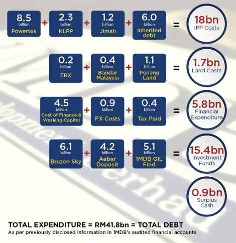 The breakdown of the RM42 billion debt, which Tun Dr. Mahathir harped on