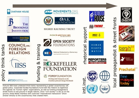 The layered network of Neo Con Jewsih fundings to NGOs