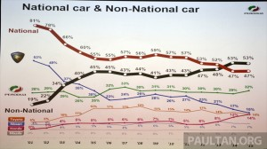 Proton market share performance